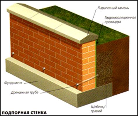 Podpornaja stenka iz kirpicha