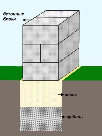 Shema-stolbchatogo-fundamenta-iz-betonnyh-blokov