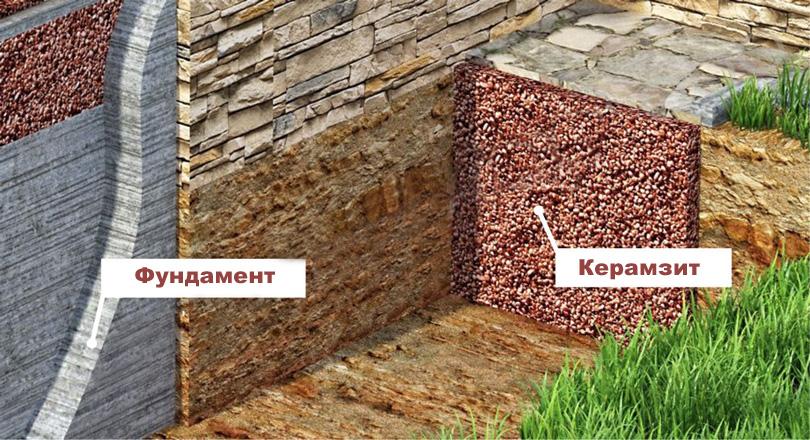 Uteplenie fundamenta keramzitom