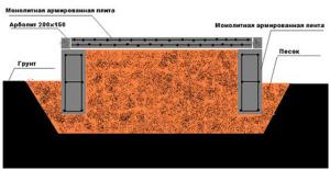 Uteplenie fundamenta peskom