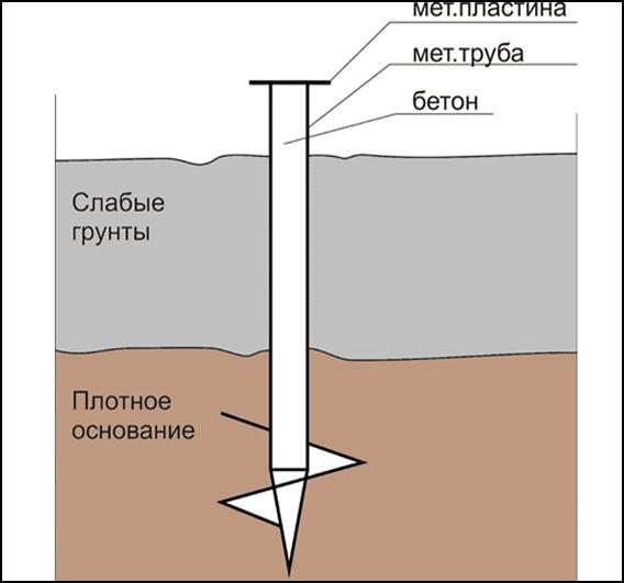 Zaglubljonnyj fundament na slabyh gruntah pod dom iz penoblokov