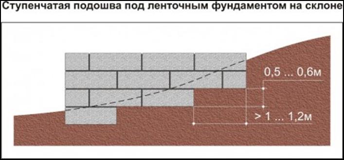 stupenchataja podoshva pod lentochnyj fundament na sklone