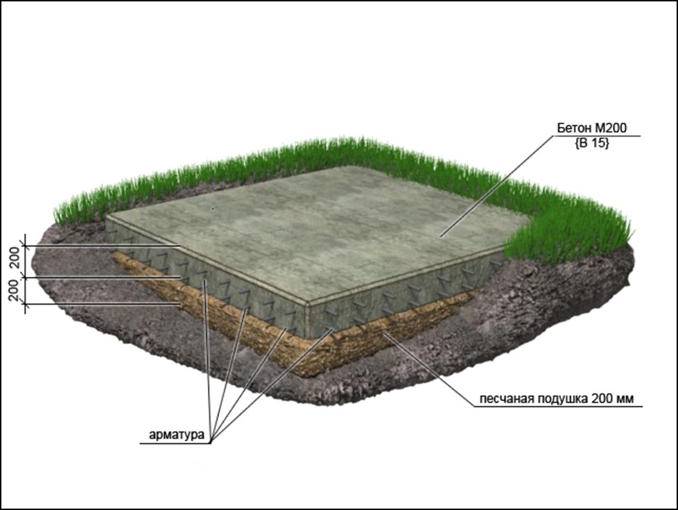 tehnologoija vozvedenija plitnogo fundamenta
