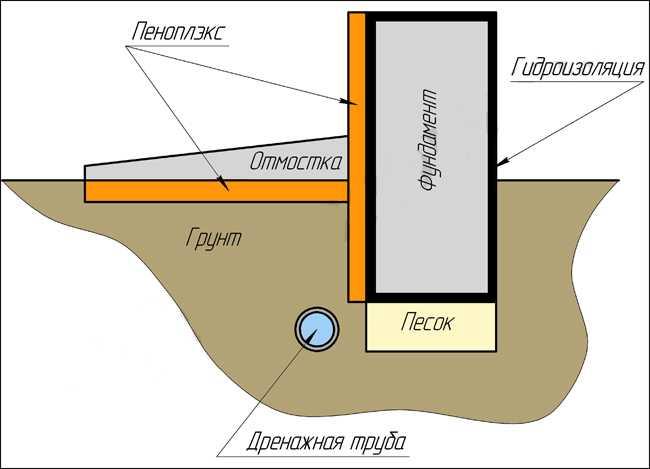 Чем гидроизоляция ленточного фундамента своими руками